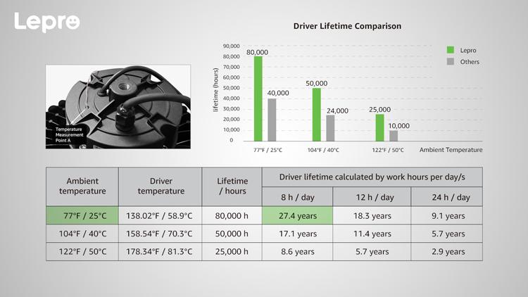LED high bay lights driver lifetime comparison