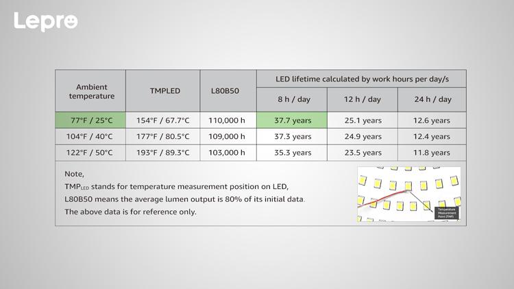 led lifetime calculation