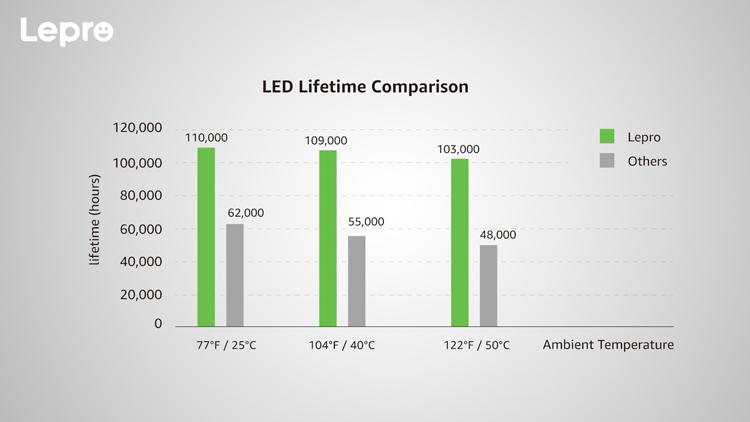 LED lifetime comparison