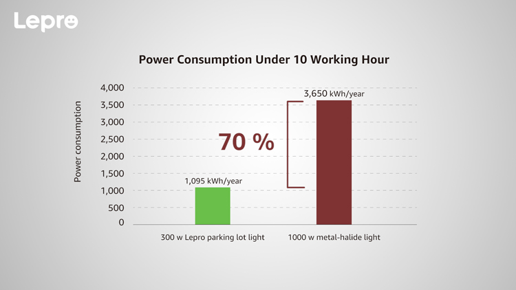300 W parking lot light, saving energy costs by 70%.