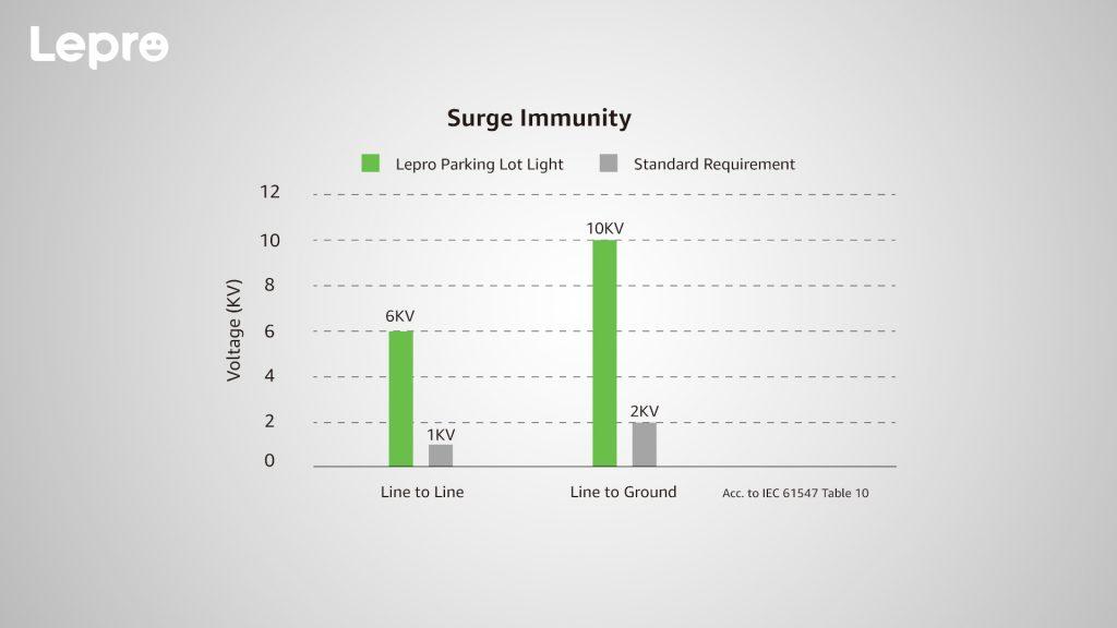 Surge Immunity