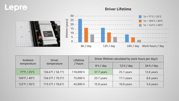 Lepro Parking Lot Light driver lifespan